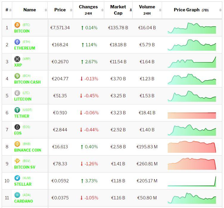Crypto-analyse 15 oktober: Bitcoin en Altcoins consolideren als stilte voor de storm. Live koersen vastgelegd om 8.40 uur.