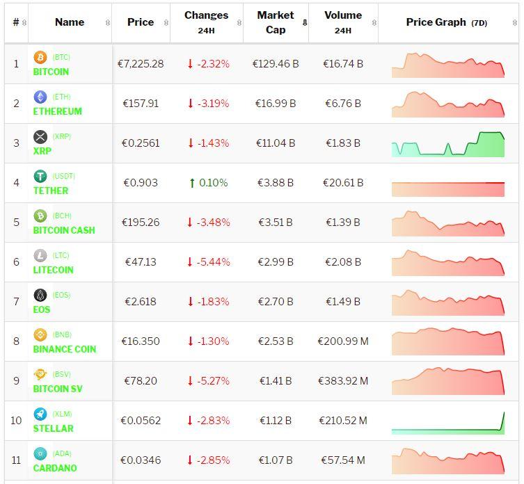 Crypto-analyse 17 oktober: Negativiteit Bitcoin en Altcoins houdt aan. Live koersen vastgelegd om 8.35 uur.