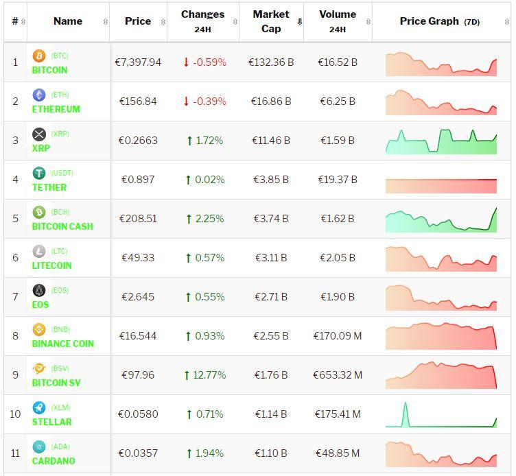 Crypto-analyse 22 oktober: Bitcoin consolideert, Altcoins stijgen. Live koersen vastgelegd om 8.45 uur.