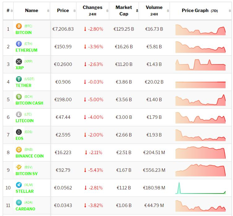 Crypto-analyse 23 oktober: Bitcoin en Altcoins kampen met fikse negativiteit. Live koersen vastgelegd om 8.30 uur.