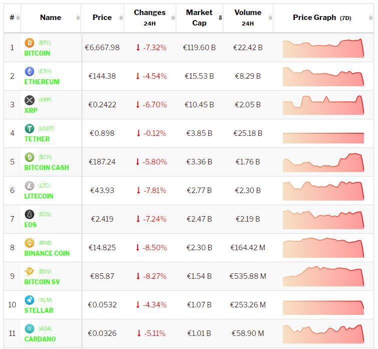 Crypto-analyse 24 oktober: koers Bitcoin en cryptomunten daalt hard na flash crash. Live koersen vastgelegd om 8.55 uur.