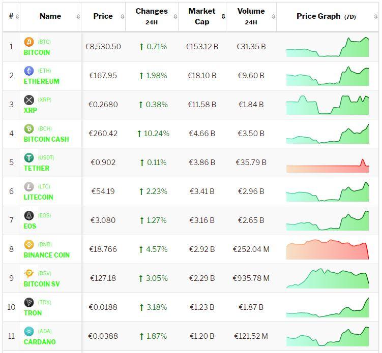 Crypto-analyse 29 oktober: Bitcoin en Altcoins stijgen door na weekend-rally. Live koersen vastgelegd om 9.00 uur.