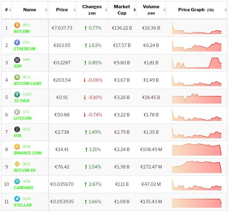 Crypto-analyse 3 oktober 2019: Bitcoin en Altcoins consolideren. Live koersen vastgelegd om 8.30 uur.