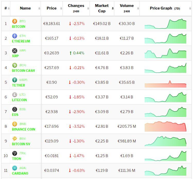 Crypto-analyse 30 oktober: Europese beurzen dwingen Bitcoin en Altcoins tot consolidatie. Live koersen vastgelegd om 12.15 uur.