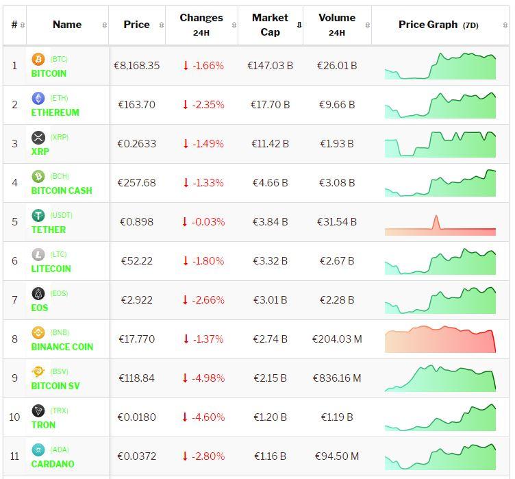 Crypto-analyse 31 oktober Bitcoin en Altcoins consolideren op laatste handelsdag van de maand. Live koersen vastgelegd om 8.30 uur.