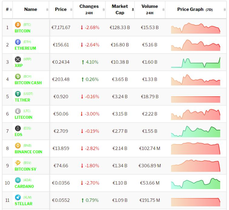 Crypto-analyse 7 oktober 2019: Bitcoin (BTC) verliest, Ripple (XRP) wint en de rest consolideert. Live koersen vastgelegd om 8.35 uur.