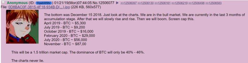Bitcoin voorspellingen 2019