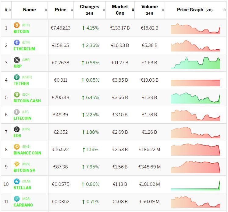 Crypto-analyse 21 oktober: Goed weekend maar nog geen positieve week voor de Bitcoin. Live koersen vastgelegd om 8.35 uur.