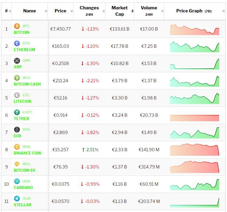 crypto-analyse-9-10-bitcoin-altcoins-consolideren. Live koersen vastgelegd om 8.30 uur.