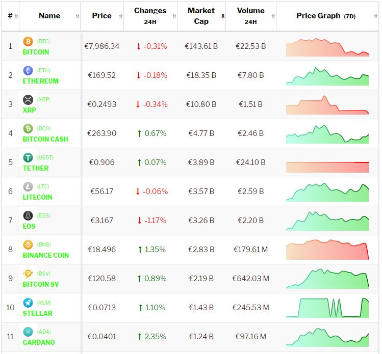 Crypto-analyse 12 november: Bitcoin negatief in consoliderende markt. Live koersen vastgelegd om 8.45 uur.