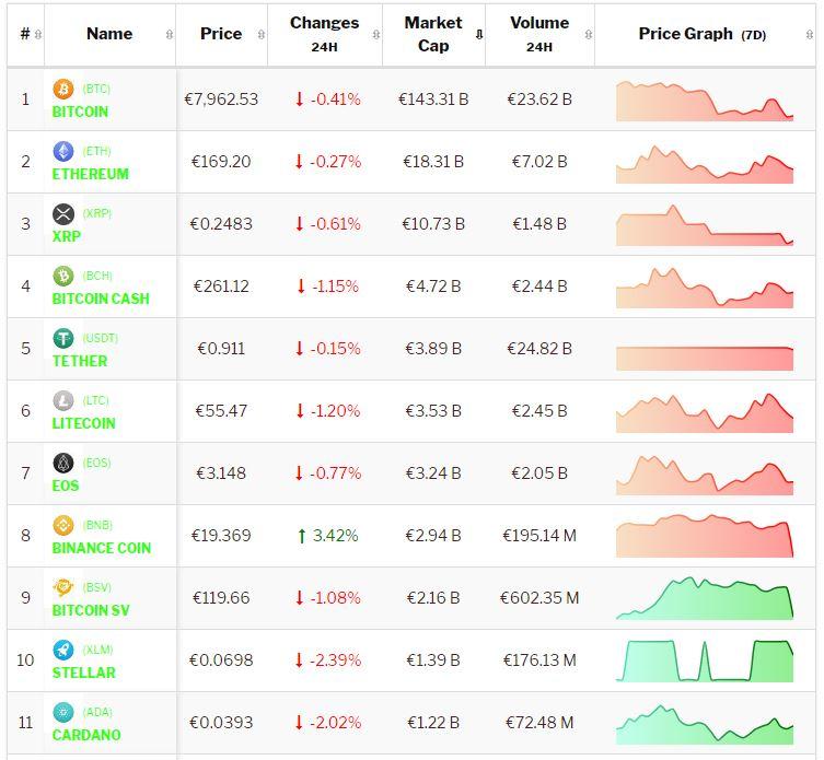 Crypto-analyse 13 november: Negatief getinte consolidatie Bitcoin en Altcoins zet voort. Live koersen vastgelegd om 9.00 uur.