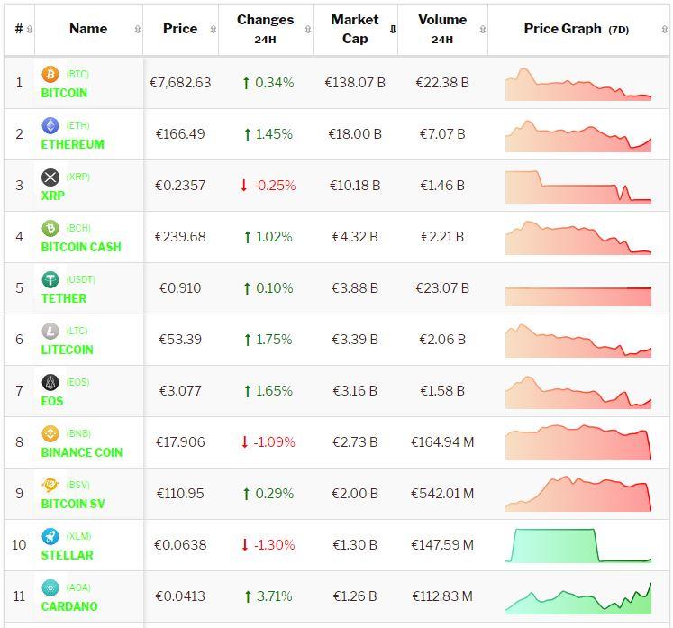 Crypto-analyse 18 november: Bitcoin en Altcoins beleven negatief weekend. Live koersen vastgelegd om 9.15 uur.