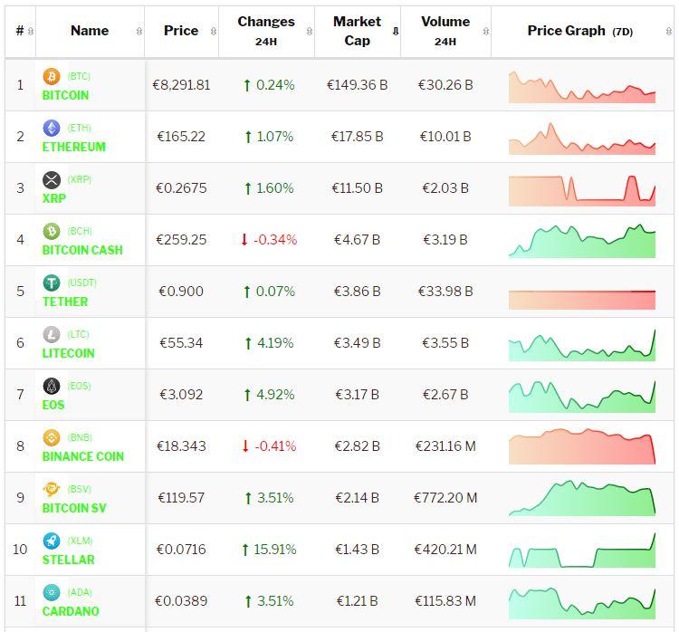 Crypto-analyse 5 november: Bitcoin en Altcoins stijgen, markt positief gestemd. Live koersen vastgelegd om 9.00 uur.