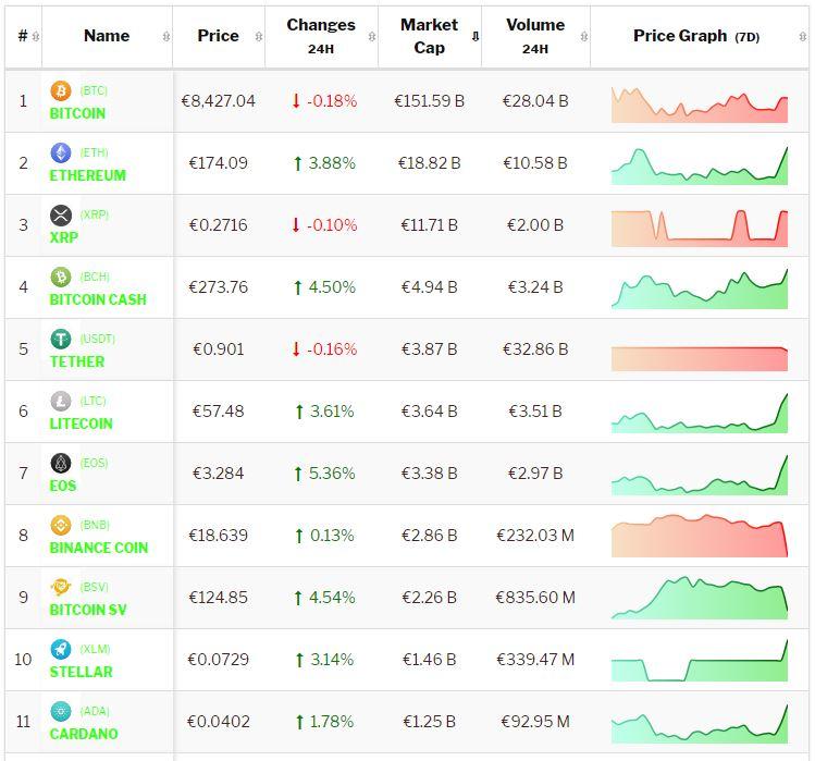 Crypto-analyse 6 november Bitcoin consolideert en Altcoins stijgen in positief gestemde markt. Live koersen vastgelegd om 7.20 uur.
