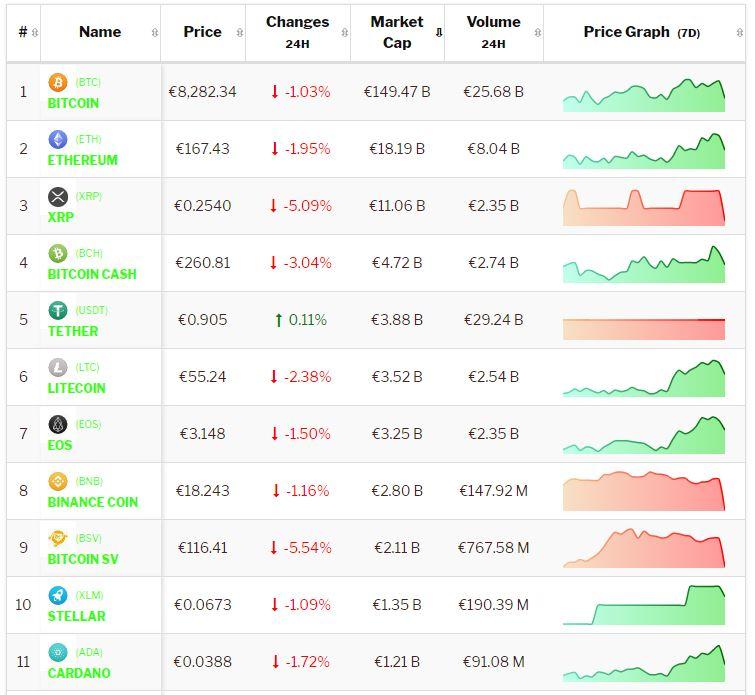 Crypto-analyse 8 november Bitcoin en Altcoins consolideren negatief. Live koersen vastgelegd om 9.00 uur.