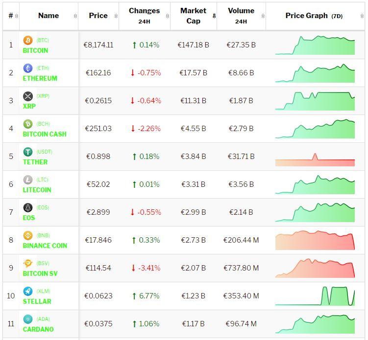 Crypto-analyse: Bitcoin en altcoins consolideren voor volatiliteit. Live koersen vastgelegd om 8.35 uur.