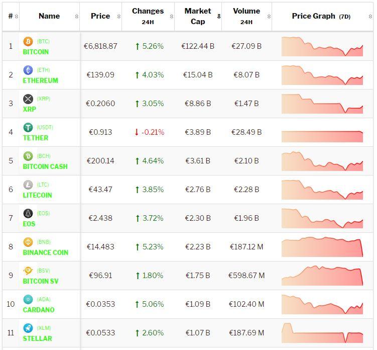 Crypto-analyse koers Bitcoin en Altcoins veren op door Europese volatiliteit. Live koersen vastgelegd om 9.40 uur.