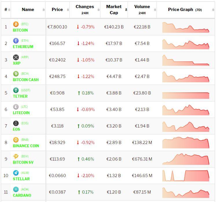 crypto-analyse 15 novmeber Bitcoin en Altcoins negatief. Live koersen vastgelegd om 9.10 uur.