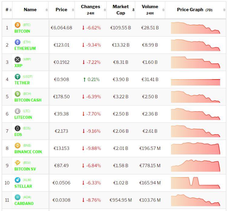 crypto-analyse 25 november Red Monday voor Bitcoin en cryptomunten. Live cryptokoersen vastgelegd om 9.10 uur.