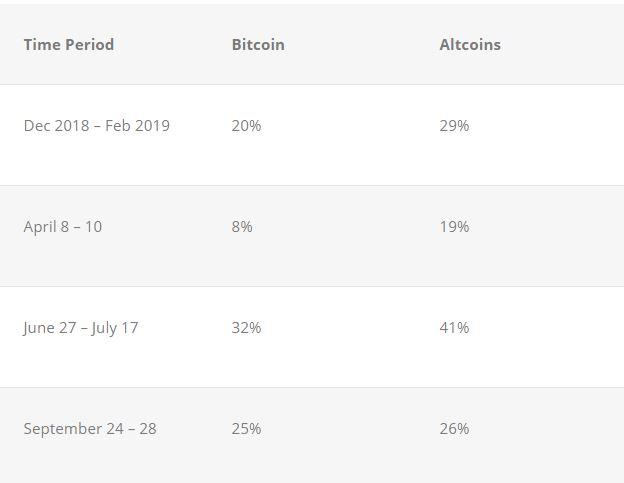 risicospreiding-bitcoin-altcoins