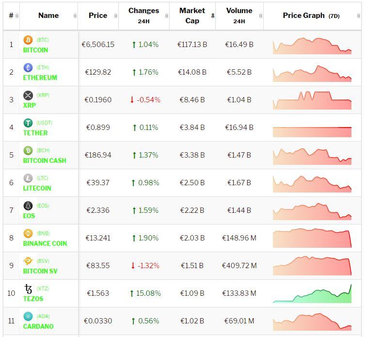 Crypto-analyse 13 december: Positieve Bitcoin en Altcoins zoeken sterke richting. Live koersen vastgelegd om 8.45 uur.