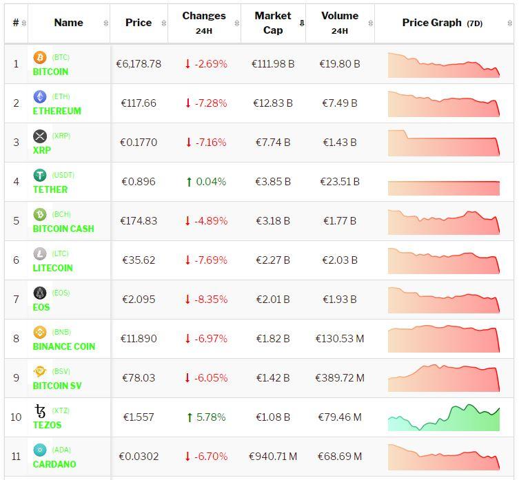 Crypto-analyse 17-12 Bitcoin en cryptomunten in mineur na verkoopgolf. Live koersen vastgelegd om 7.45 uur.