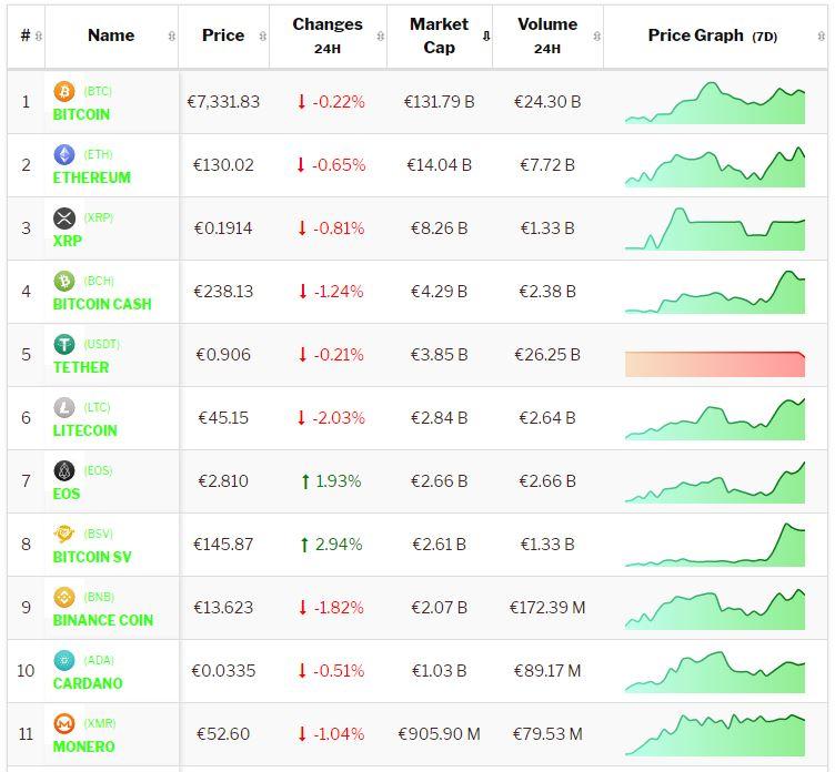 Crypto-analyse 13 januari: Bitcoin en cryptomunten geven vertekend beeld na positief weekend. Live koersen vastgelegd om 17.18 uur.