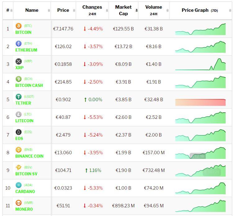 Crypto-analyse 9 januari Bitcoin en Altcoins noteren geplande correctie. Live koersen vastgelegd om 8.15 uur.