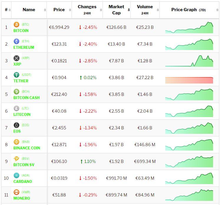 crypto-analyse 10 januari Bitcoin en Altcoins hebben last van groeipijn na rally eerder deze week.