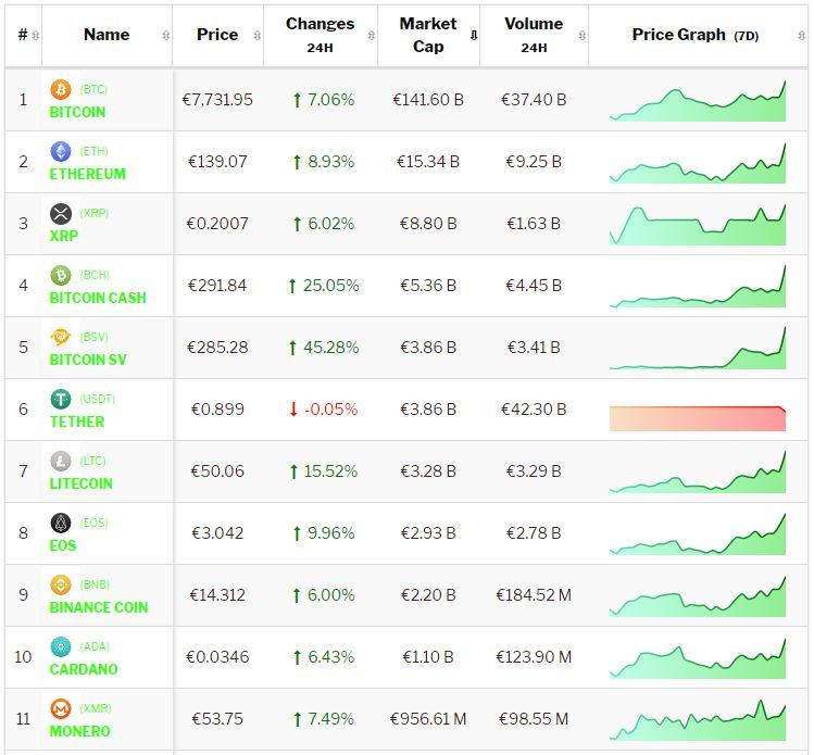 crypto-analyse 14 januari Bitcoin en Altcoins stijgen snel.