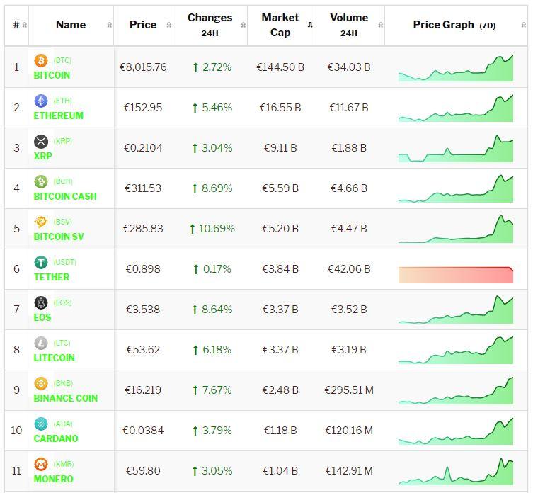 crypto-analyse 17 januari Bitcoin en Cryptomunten zetten rally enthousiast voort.
