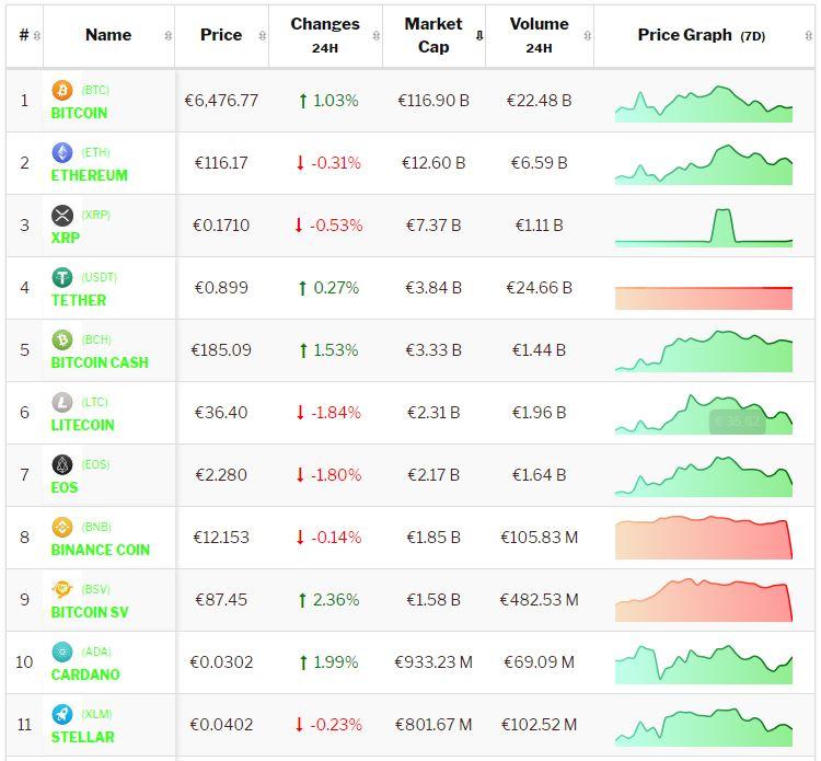 crypto-analyse 3 januari 2020 Bitcoin begint het jaar in het groen. Live koersen vastgelegd om 8.00 uur.