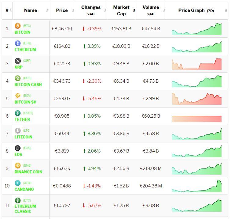 crypto-analyse 31 januari: Bitcoin blijft achter bij Altcoins. Live koersen vastgelegd om 8.55 uur.