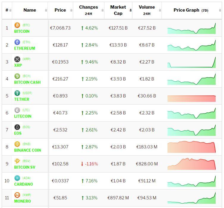 Crypto-analyse 7 januari Bitcoin en cryptomunten stijgen door recordhoogtes. Live koersen vastgelegd om 8.45 uur
