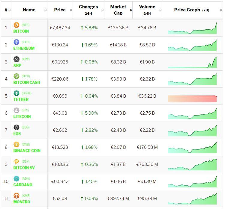 Crypto-analyse 8 januari: Bitcoin rally zet door, altcoins volgen in rustiger tempo. Live koersen vastgelegd om 8.25 uur.