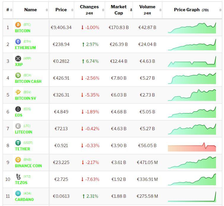 Crypto-analyse 13 februari: Bitcoin maakt zich op voor cruciaal moment, Altcoins blijven positiever beeld geven. Live koersen vastgelegd om 9.30 uur.