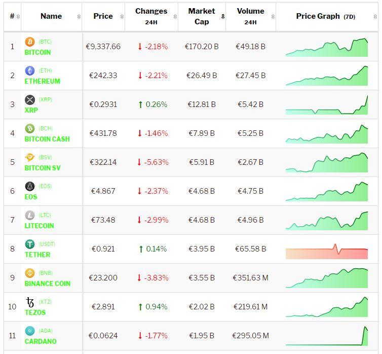 Crypto-analyse 14 februari: Bitcoin en Altcoins maken zich klaar voor een uitbraak, maar waarheen? Live koersen vastgelegd om 8.55 uur.