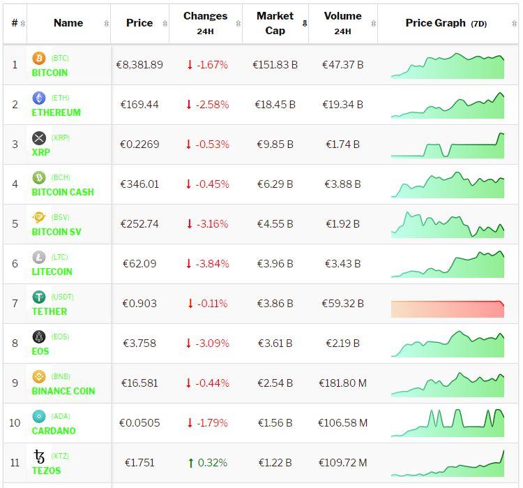 Crypto-analyse 4 februari Bitcoin en Altcoins consolideren. Live koersen vastgelegd om 6.28 uur.