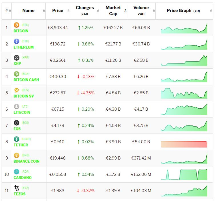 Crypto-analyse 7 februari positieve Bitcoin en groene Altcoins zetten bull-rally voort. Live koersen vastgelegd om 9.00 uur.