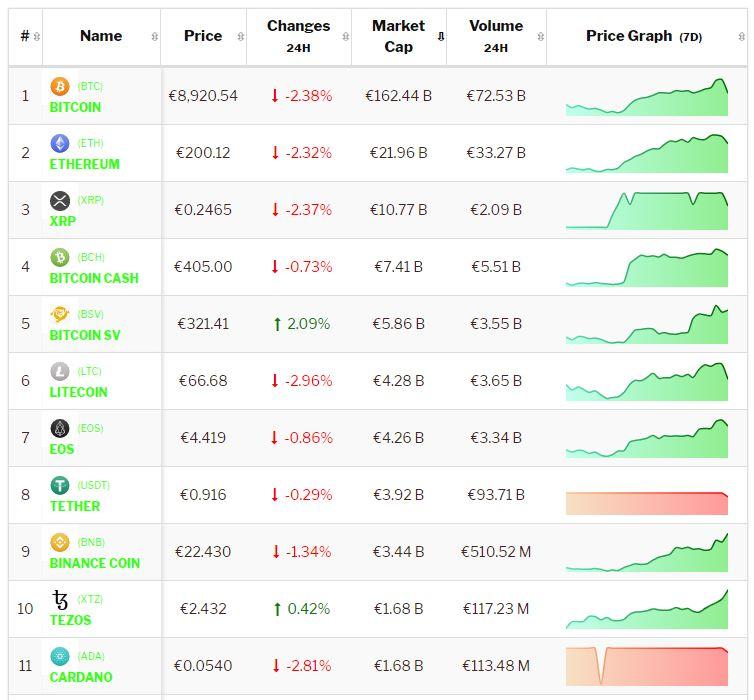 Crypto-analyse consoliderende markt brengt onzekerheid voor Bitcoin. Live koersen vastgelegd om 9.00 uur.