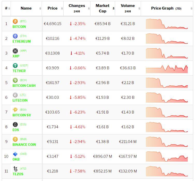 Bitcoin en cryptomunten weer onderuit na herstel van gisteren. Live koersen vastgelegd om 10.00 uur.
