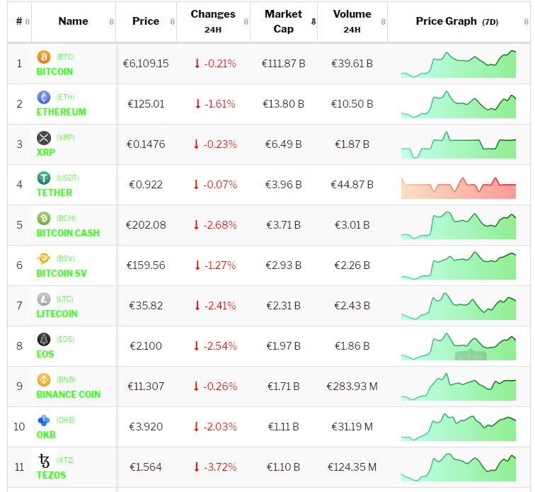Bitcoin update: Bitcoin en cryptomunten ontwikkelen positief, maar is deze vertraging een voorbode? Live koersen vastgelegd om 21.25 uur.