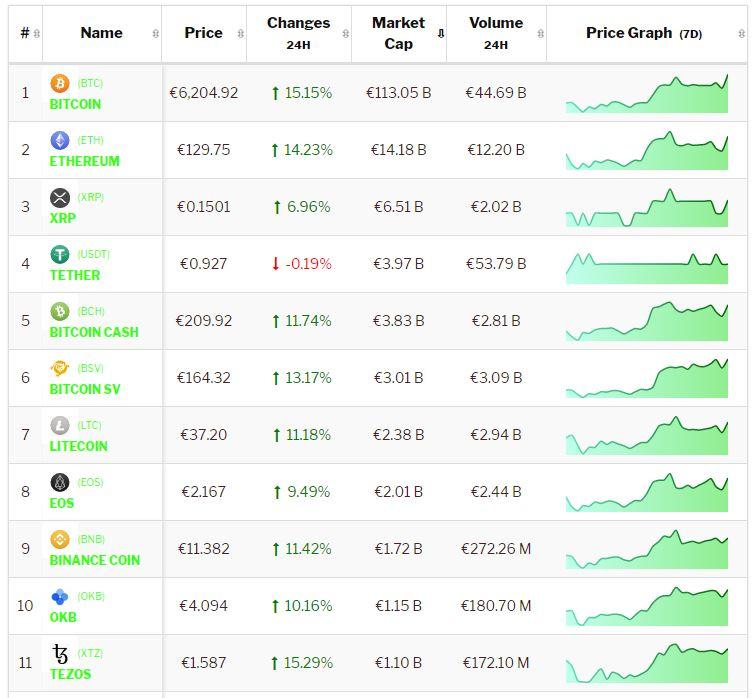 Crypto-analyse 24 maart Bitcoin en cryptomunten positief door FED-besluit. Live koersen vastgelegd om 10.15 uur.