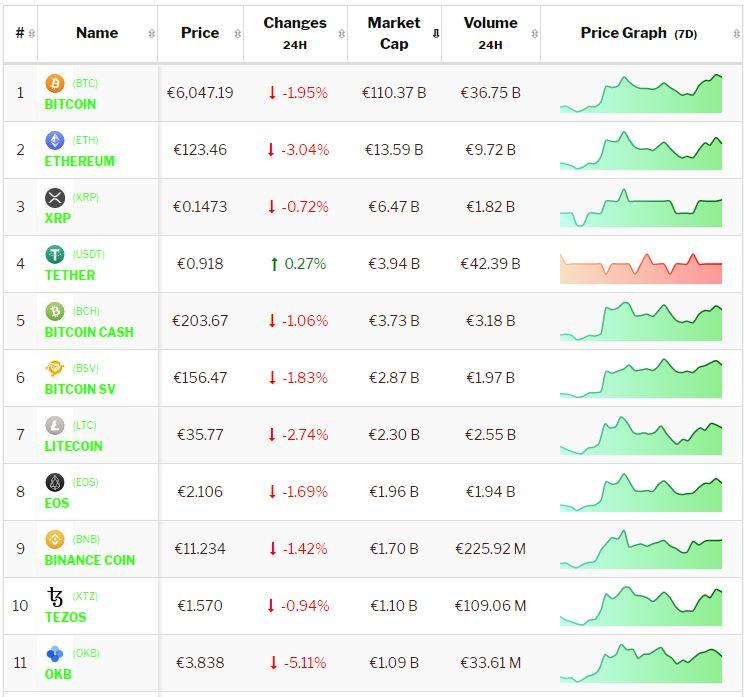 Crypto-analyse 26 maart: Bitcoin en cryptomarkt consolideren na aanval op $ 7.000,-. Live koersen vastgelegd om 9.40 uur.