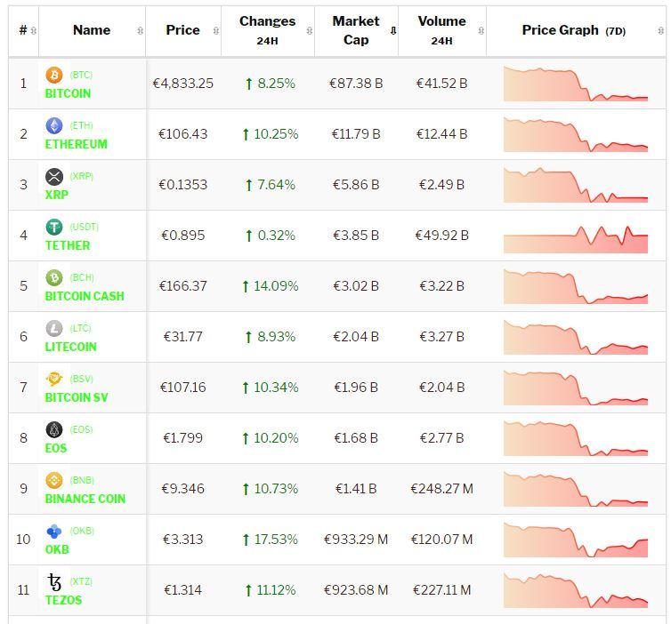 De Bitcoin en cryptomarkt stijgen pijlsnel. Live koersen vastgelegd om 8.40 uur.