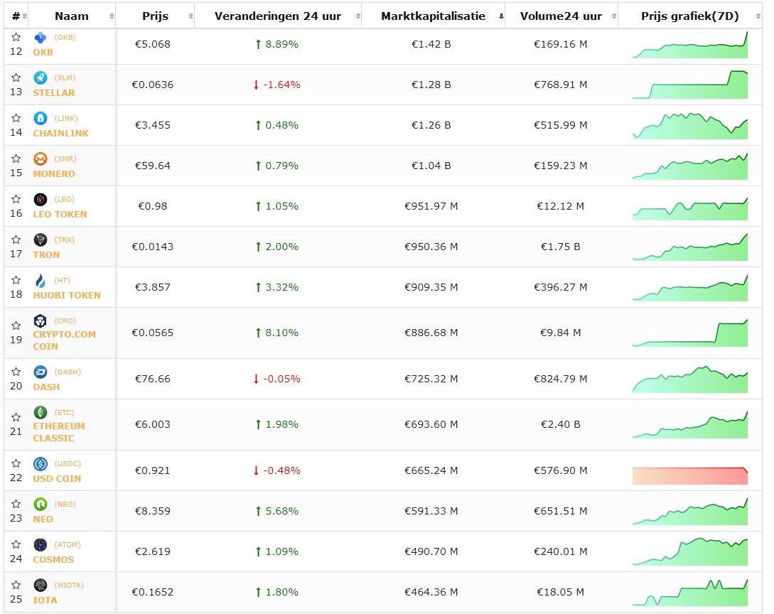 Koersoverzicht top 25 cryptomunten lunch 30 april, markt volgt positieve BTC