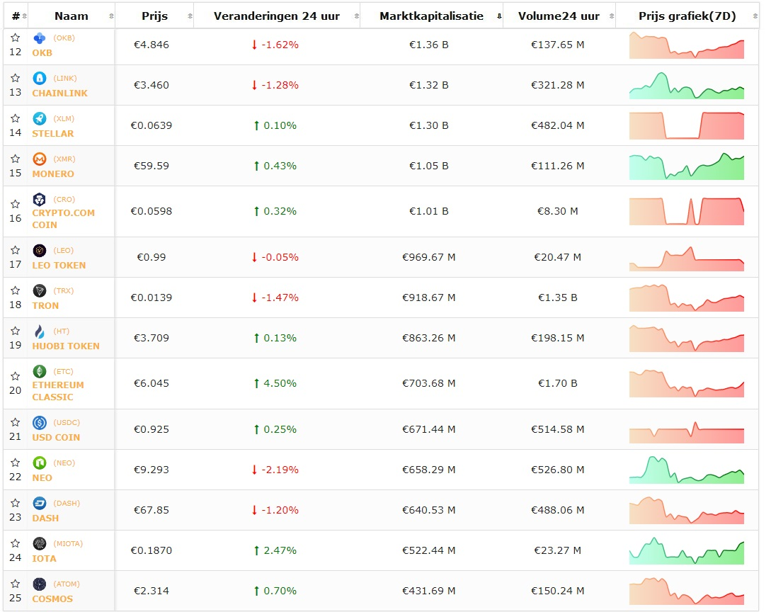top 10 cryptocurrency today price