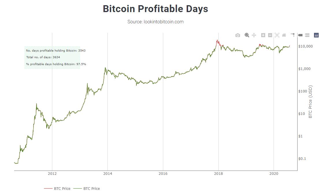 Aantal winstgevende en verliesgevende dagen voor Bitcoin