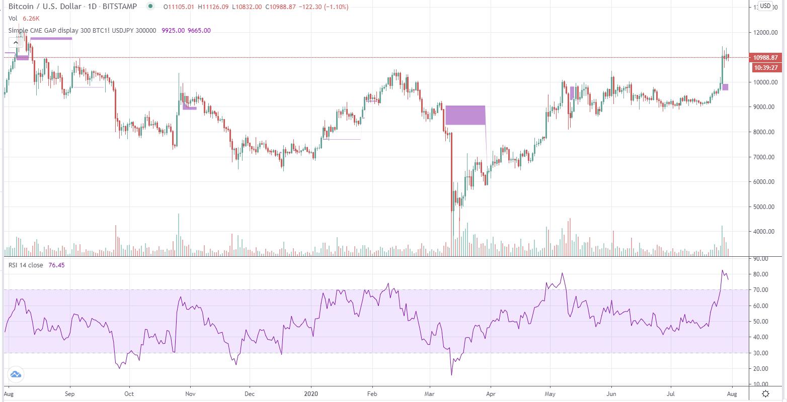 Bitcoin kopen of verkopen