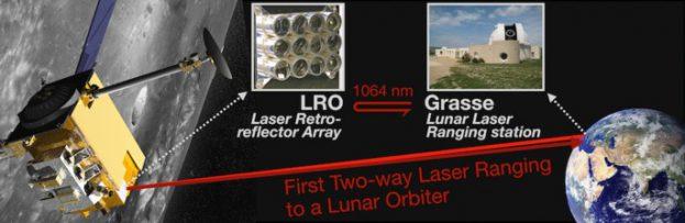 Maan laser
